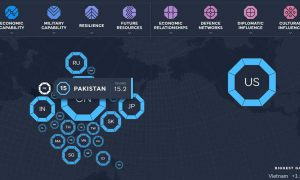 Pakistan powerful country in Asia