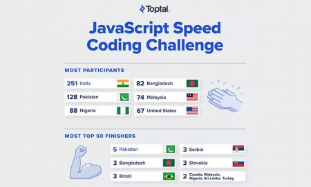 JavaScript Speed Coding Challenge