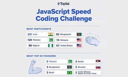 JavaScript Speed Coding Challenge