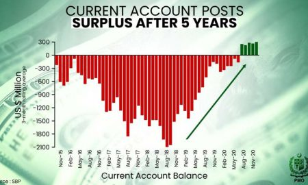 current account surplus Covid
