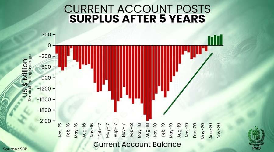 current account surplus Covid