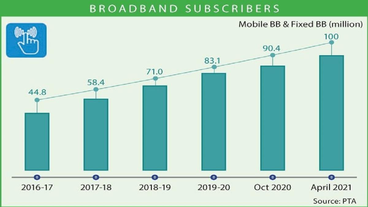 Pakistan's broadband users