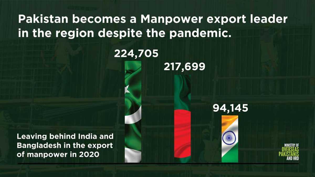 manpower export